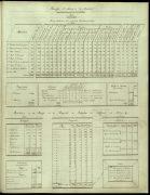 Dénombrement du Comté de Montréal fait en 1825 par MM Louis Guy et Jacques Viger ... [p. 213]